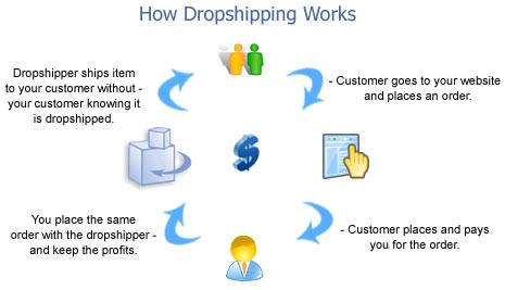 How Drop Shpping Works